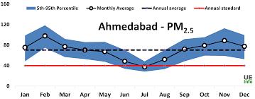 City Ahmedabad Gujarat India