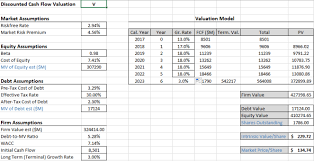 Dcf Valuation Example Rudimentary Visa Discounted Cash Flow Dcf Lonely Liberty