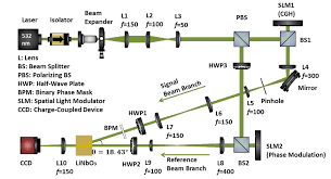 parallel and simultaneous spatial mode conversion using HVAC Wiring Diagrams at Coherent G150 Wiring Diagram