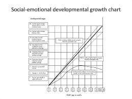 Social Emotional Growth Chart