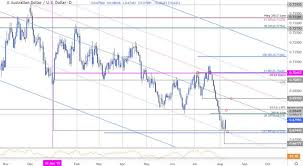 Aussie Dollar Chart Aussie Price Outlook Is The Australian Dollar Recovery Real