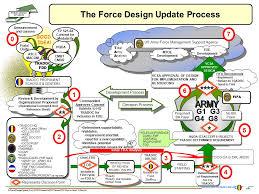 Force Design Update Fdu Process Ppt Download