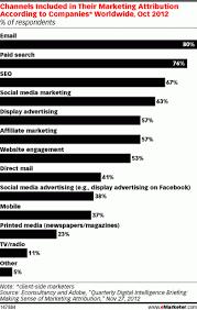 Marketing Attribution Channels Chart