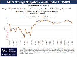 Natural Gas Clocking Chart Signs Of Hope For Natural Gas Bulls As Afternoon Weather