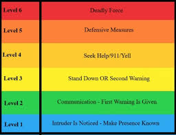 The Deadly Force Continuum Are You Mentally Prepared To