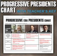 Progressive Era Presidents Chart Teddy Roosevelt William Taft Woodrow Wilson