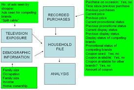 Consumer Behavior Chart Consumer Behavior The Psychology Of Marketing