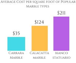calacatta marble per square foot