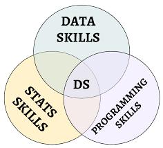 Data Scientist Venn Diagram Data Exploration Machine Learning Hands On