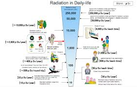 Quick Radiation Reference Guide Deregulate The Atom