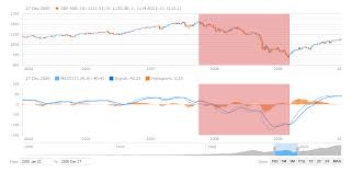 Chart Annotation Js Thanks To The Recent 8 7 0 Version Release Two New Awesome