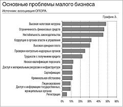 Реферат проблемы развития малого бизнеса в россии > есть решение Реферат проблемы развития малого бизнеса в россии