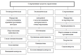 Управление персоналом менеджмент персонала в организации Модели управления персоналом