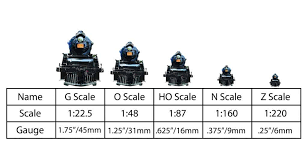 Toy Train Scales Chart The Ultimate Model Train Guide Updated 2019 My Hobby