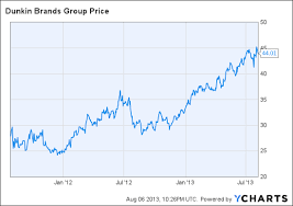 Dunkin Donuts Stock Due To Get Dunked
