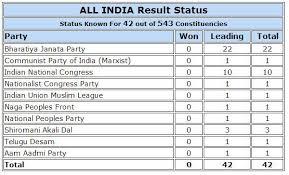 Luckindia Result Chart 2019