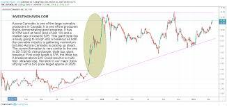 Acbff Stock Price Chart Aurora Stock Price Acbff Stock Price Quote 2019 11 11