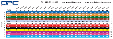 Fiber Optic Color Chart Qpc Fiber Color Coded Card Tube