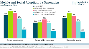 Social Media Usage Chart Tech Update Mobile Social Media Usage By Generation