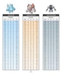 100 Iv Pokemon Go Cp Chart Www Bedowntowndaytona Com