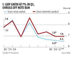 Gdp Versus Other Economic Indicators Rediff Com Business