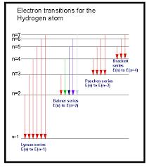 Soc Physics Hydrogen Emission And Absorption Spectrum