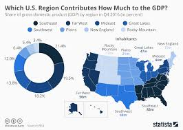 Which Us Region Contributes The Most To Gdp Macro
