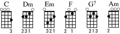 C Ukulele Chord Chart An Explanation Of Ukulele Chord Families Using The C Family