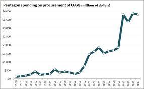 Northrop Grumman Organizational Chart Strategic Acquisition And Growth Strategies For Northrop