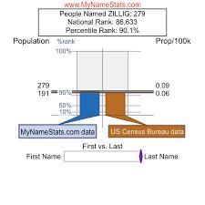 ZILLIG Last Name Statistics by MyNameStats.com