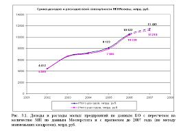 Доходы и расходы организации курсовая работа Доходы расходы курсовая работа