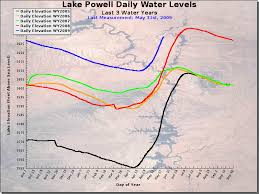 Lake Powell Water Level Chart Lp Waterlevels June 2009 Stus Weather Blog
