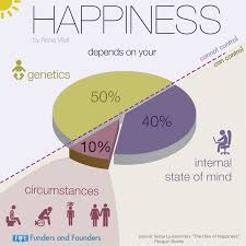 Happiness Chart 50 10 40 Formula For A State Of Happiness