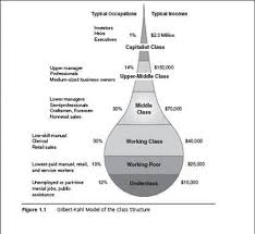 Pin By Meghan Gillie On Sociology Social Stratification