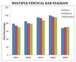 Multiple Vertical Bar Diagram Line Graphs Diagram