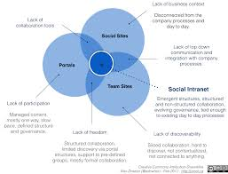 Social Intranet The Intersection Diagram Or Not