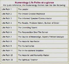 Occult Numerology Chart A Decoz Numerology Chart Analysis