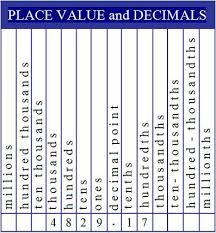 Decimal Point Places Chart The Decimal Place Value Chart Is Essential For Teaching Kids