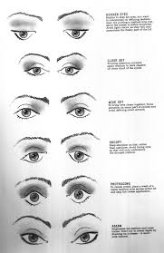 eye shape chart my process of learning beauty and cosmetics