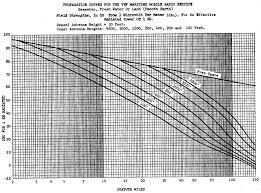 Frequency Propagation Chart Continuouswave Whaler Reference Vhf Radio Propagation