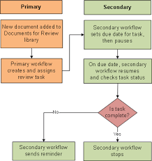 Flow Chart Of Primary And Secondary Data Microsoft Office Tutorials Create A Secondary Workflow