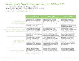 Asd Aspergers Pdd Nos Aspergers Autism Autism Autism