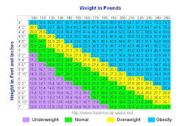 Bmi Underweight Overweight Chart Bmi Chart Dallas Fort Worth Fertility Associates