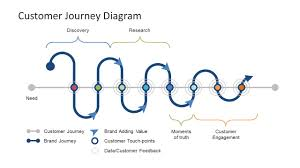 User Journey Chart Customer Journey Diagram Powerpoint Template