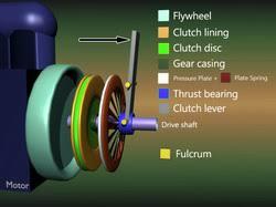 thrust bearing animation. picture thrust bearing animation