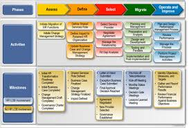 Deliverables Template Migration Roadmap Deliverables Information And Templates