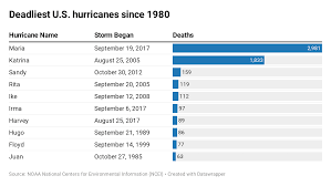 Hurricane Category Chart Hurricane Dorian Strengthens To Cat 1 Storm As It Slams