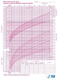 Premature Baby Height Weight Chart Faithful Normal Growth Chart For Infants Age Weight Chart