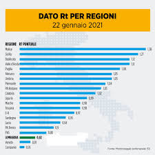 Il Trentino rimane ancora zona gialla - La voce del Trentino