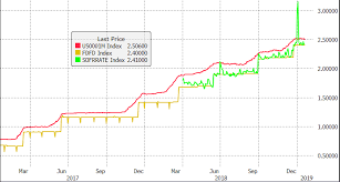Libor Index History Charts Here Is An Update For Community Banks On Libor Centerstate